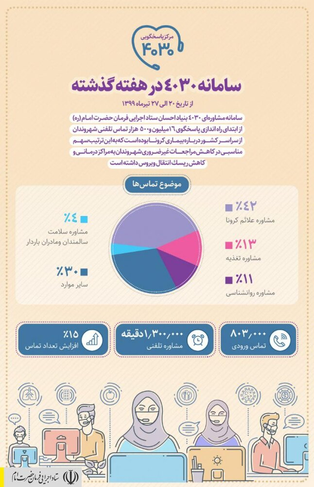 افزایش ۱۵درصدی تماس مردم با سامانه تلفنی ستاد اجرایی فرمان امام در خصوص کرونا